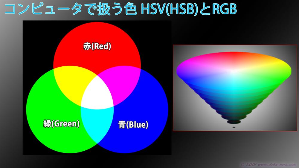 RGBとHSVのイラスト
